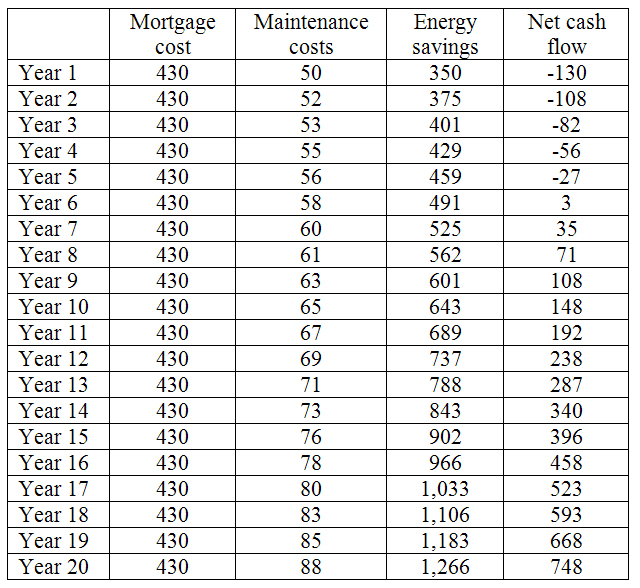 Table 1 Cash Flow Ysis Uming 7 Energy Cost Inflation
