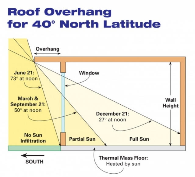 Gable Roof Overhang: Every House Needs Roof Overhangs